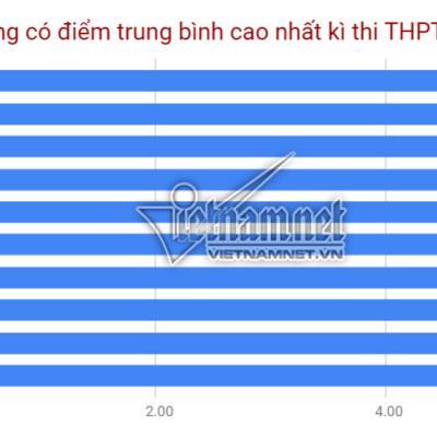 Top 10 địa phương có điểm trung bình cao nhất thi THPT quốc gia 2019